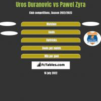 Uros Duranovic vs Pawel Zyra h2h player stats