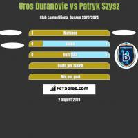 Uros Duranovic vs Patryk Szysz h2h player stats