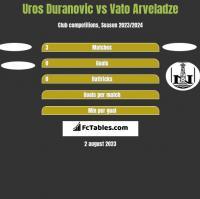 Uros Duranovic vs Vato Arveladze h2h player stats