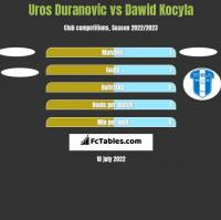 Uros Duranovic vs Dawid Kocyla h2h player stats