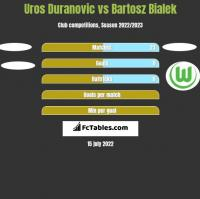 Uros Duranovic vs Bartosz Bialek h2h player stats