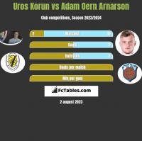 Uros Korun vs Adam Oern Arnarson h2h player stats