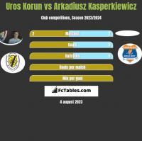 Uros Korun vs Arkadiusz Kasperkiewicz h2h player stats
