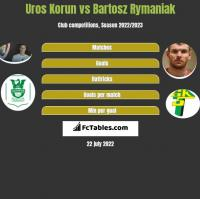 Uros Korun vs Bartosz Rymaniak h2h player stats