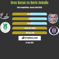 Uros Korun vs Boris Sekulic h2h player stats