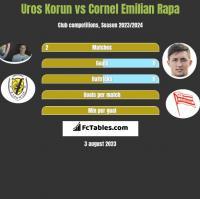 Uros Korun vs Cornel Emilian Rapa h2h player stats