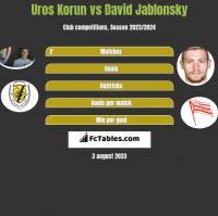 Uros Korun vs David Jablonsky h2h player stats
