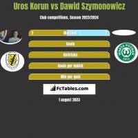 Uros Korun vs Dawid Szymonowicz h2h player stats