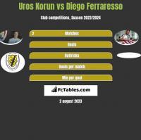 Uros Korun vs Diego Ferraresso h2h player stats