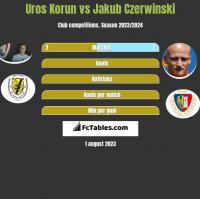 Uros Korun vs Jakub Czerwinski h2h player stats