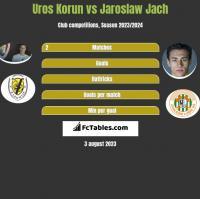 Uros Korun vs Jaroslaw Jach h2h player stats