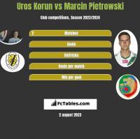 Uros Korun vs Marcin Pietrowski h2h player stats