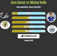Uros Korun vs Michal Helik h2h player stats