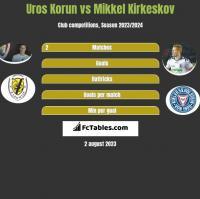 Uros Korun vs Mikkel Kirkeskov h2h player stats
