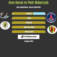Uros Korun vs Piotr Malarczyk h2h player stats