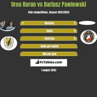 Uros Korun vs Dariusz Pawlowski h2h player stats