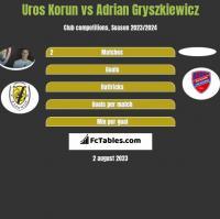 Uros Korun vs Adrian Gryszkiewicz h2h player stats