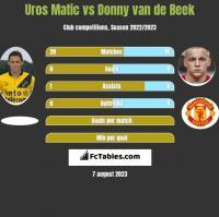 Uros Matic vs Donny van de Beek h2h player stats