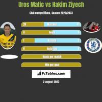 Uros Matic vs Hakim Ziyech h2h player stats