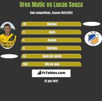Uros Matic vs Lucas Souza h2h player stats