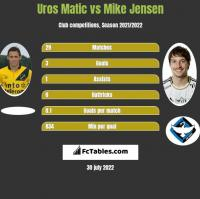 Uros Matic vs Mike Jensen h2h player stats