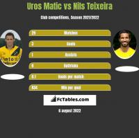 Uros Matic vs Nils Teixeira h2h player stats