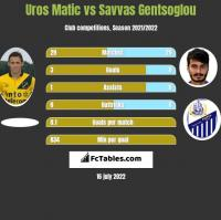 Uros Matic vs Savvas Gentsoglou h2h player stats