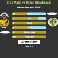 Uros Matic vs Davor Zdravkovski h2h player stats