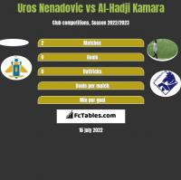 Uros Nenadovic vs Al-Hadji Kamara h2h player stats