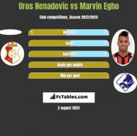 Uros Nenadovic vs Marvin Egho h2h player stats