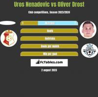 Uros Nenadovic vs Oliver Drost h2h player stats