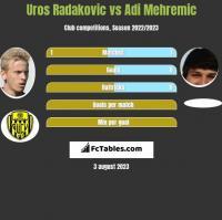 Uros Radakovic vs Adi Mehremic h2h player stats