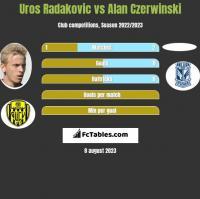 Uros Radakovic vs Alan Czerwiński h2h player stats