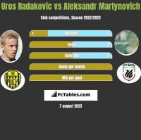 Uros Radakovic vs Aleksandr Martynovich h2h player stats
