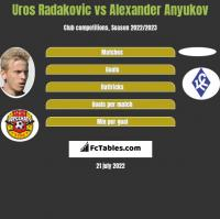 Uros Radakovic vs Aleksander Aniukow h2h player stats