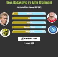 Uros Radakovic vs Amir Rrahmani h2h player stats