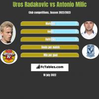Uros Radakovic vs Antonio Milic h2h player stats