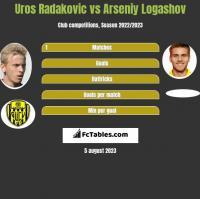 Uros Radakovic vs Arseniy Logashov h2h player stats