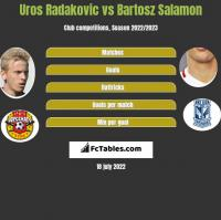 Uros Radakovic vs Bartosz Salamon h2h player stats