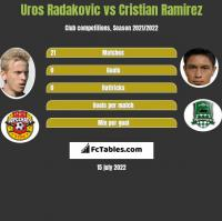 Uros Radakovic vs Cristian Ramirez h2h player stats
