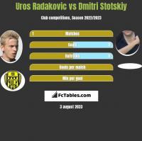 Uros Radakovic vs Dmitri Stotskiy h2h player stats