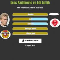 Uros Radakovic vs Edi Gotlib h2h player stats