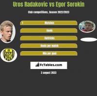 Uros Radakovic vs Egor Sorokin h2h player stats