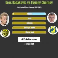 Uros Radakovic vs Evgeny Chernov h2h player stats