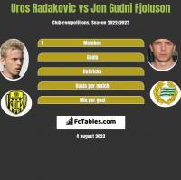 Uros Radakovic vs Jon Gudni Fjoluson h2h player stats