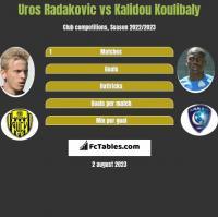 Uros Radakovic vs Kalidou Koulibaly h2h player stats