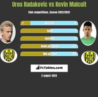 Uros Radakovic vs Kevin Malcuit h2h player stats