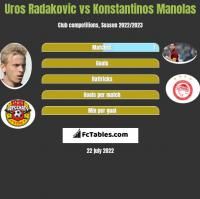Uros Radakovic vs Konstantinos Manolas h2h player stats