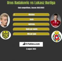 Uros Radakovic vs Łukasz Burliga h2h player stats