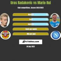 Uros Radakovic vs Mario Rui h2h player stats